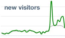 For reference, the grey line is our historical rate of new users.