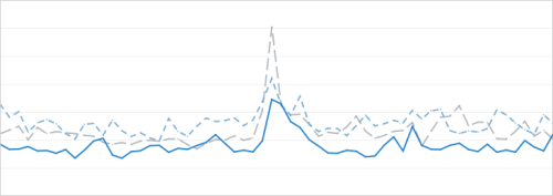 Before (gray) and after (blue) chart of API Response Times