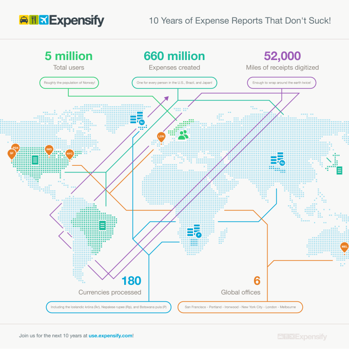 Expensify - 10 Years of Expense Reports That Don't Suck!